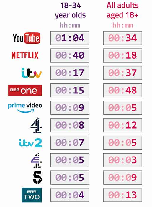 List showing viewing times per channel