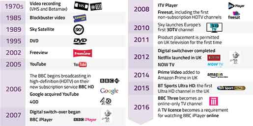 TV technology development timeline