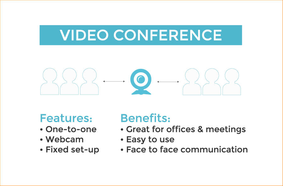 Definition of Video Conference