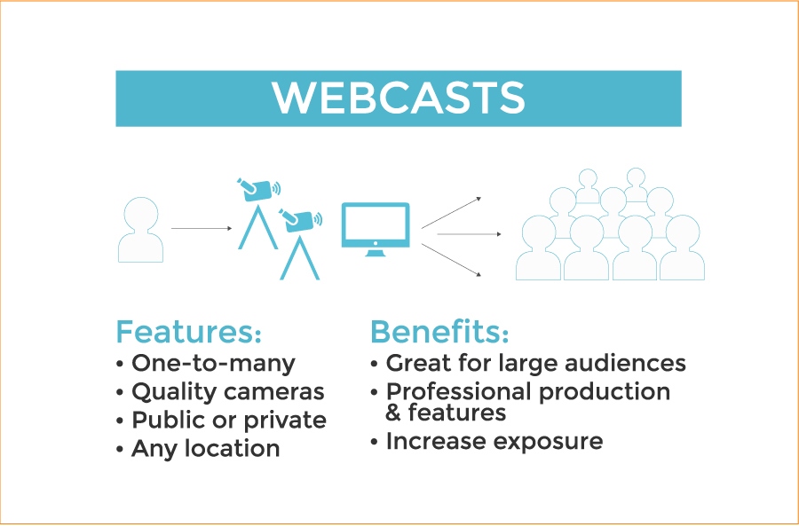 Definition of Webcasts