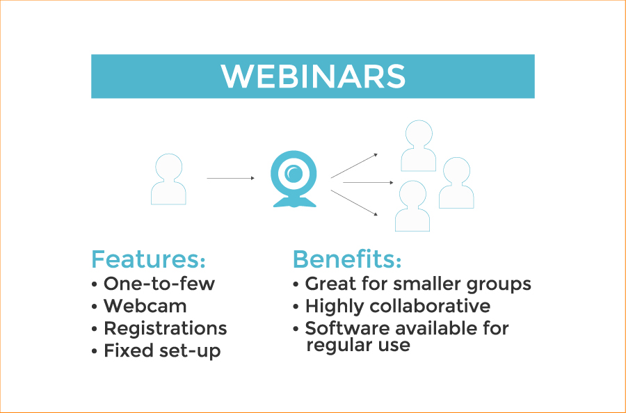 Definition of Webinars